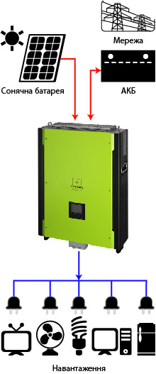 ИБП для солнечных батарей