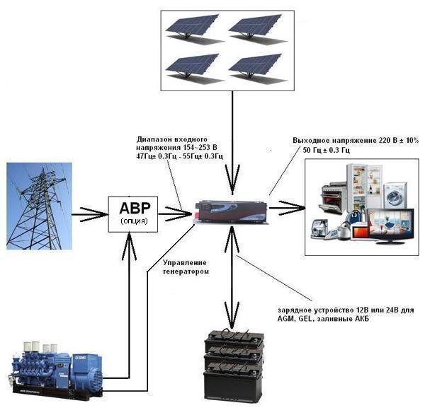 APSV3000