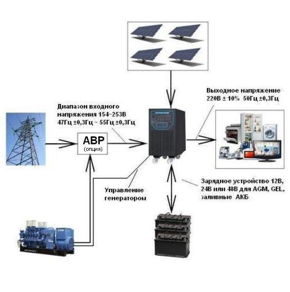 APSV5000