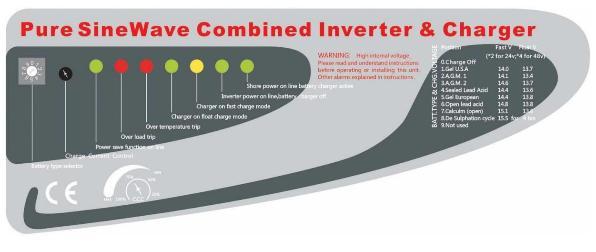 Светодиодные индикаторы Гибридного Источника бесперебойного питания с чистой синусоидой AXIOMA energy серии IA