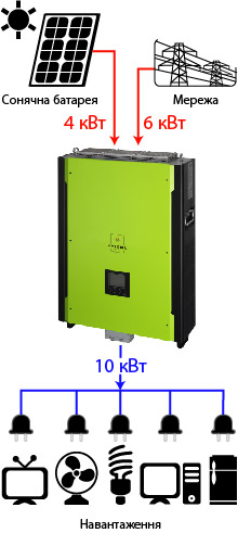 Axioma isgrid 10KW1
