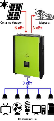 Axioma isgrid 10KW2