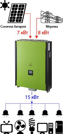 Axioma isgrid 15KW 1