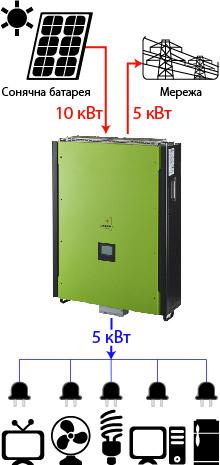 Axioma isgrid 15KW 2