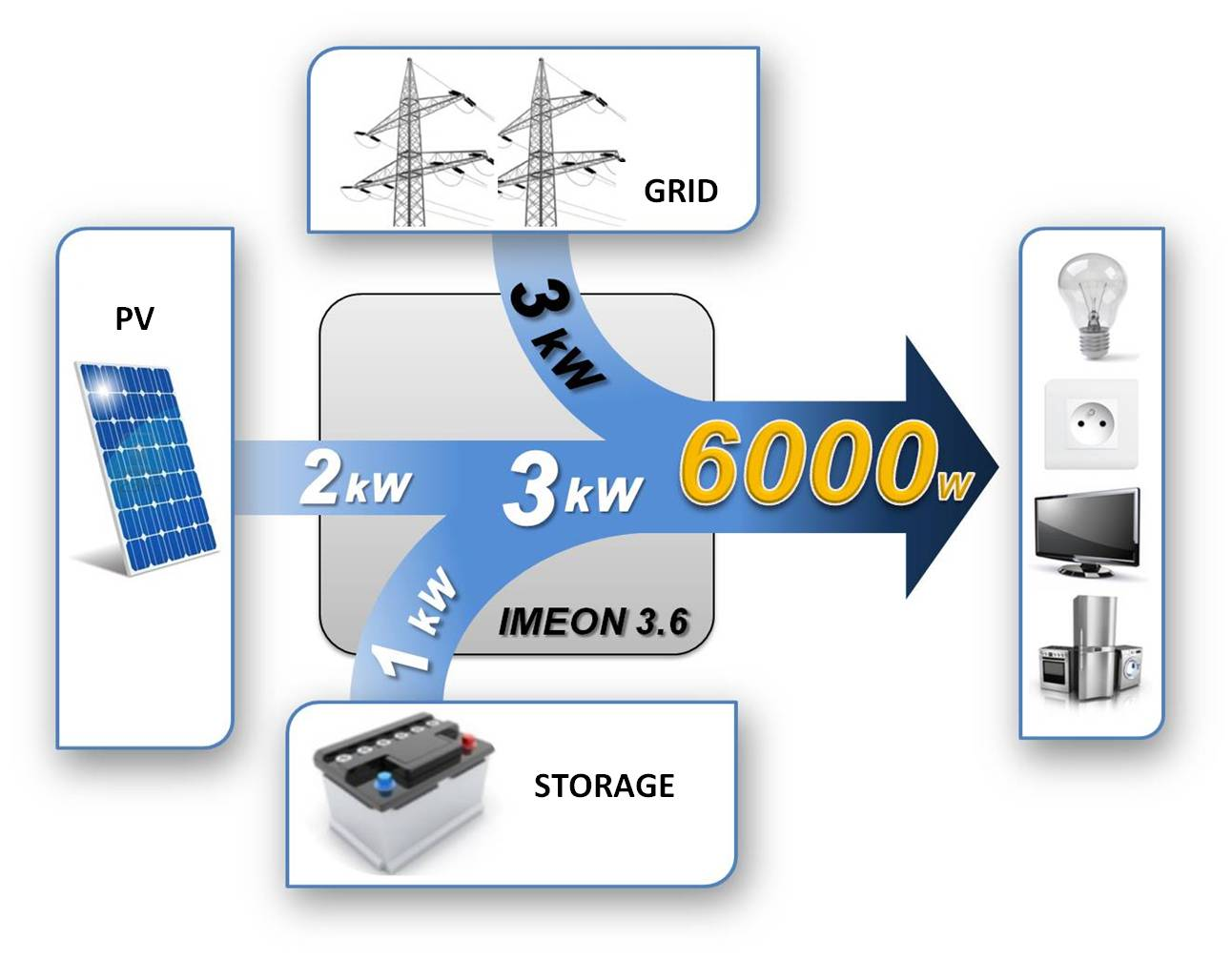 IMEON ENERGY Couplage Multiphase onduleur smart grid intelligent autoconsommation solar self use