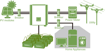 схема подключения сетевого солнечного однофазного (220В) инвертора с резервной функцией InfiniSolar 3kW Plus