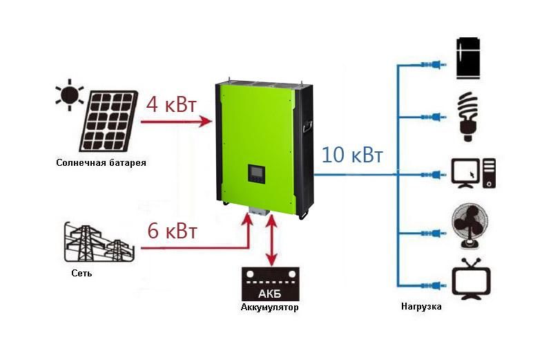 HybridPrincipe Infinisolar10kW