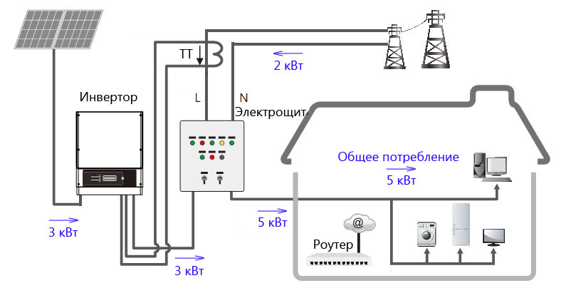 PowerLimiting From PV and Grid