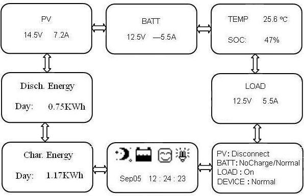 заказать контроллер заряда для солнечной батареи
